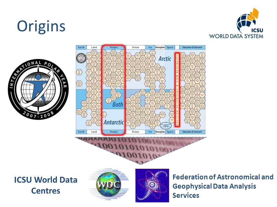 Origins ICSU World Data Centres Federation of Astronomical and Geophysical Data Analysis Services