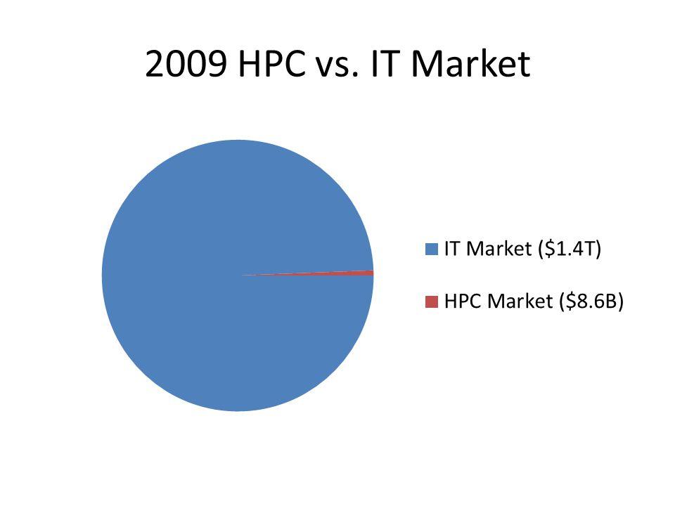 2009 HPC vs. IT Market