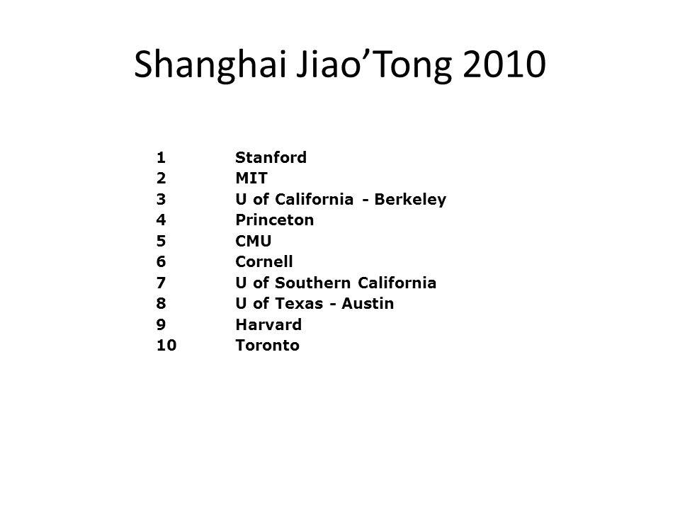 Shanghai Jiao'Tong 2010 1Stanford 2MIT 3U of California - Berkeley 4Princeton 5CMU 6Cornell 7U of Southern California 8U of Texas - Austin 9Harvard 10Toronto