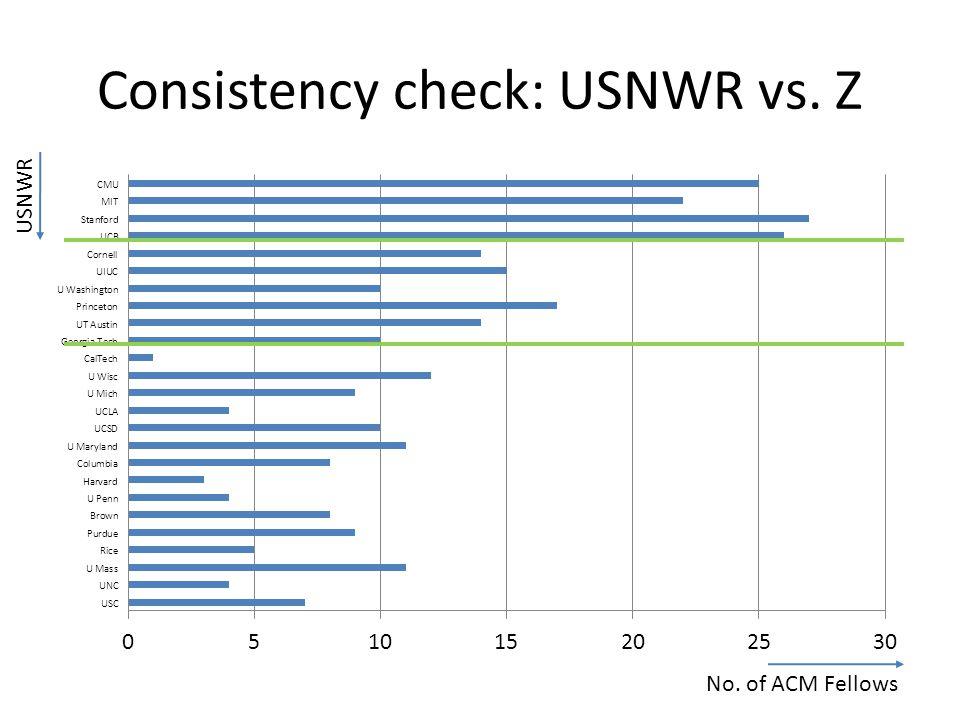 Consistency check: USNWR vs. Z No. of ACM Fellows USNWR