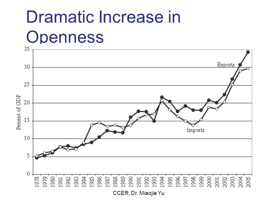 Dramatic Increase in Openness CCER, Dr. Miaojie Yu