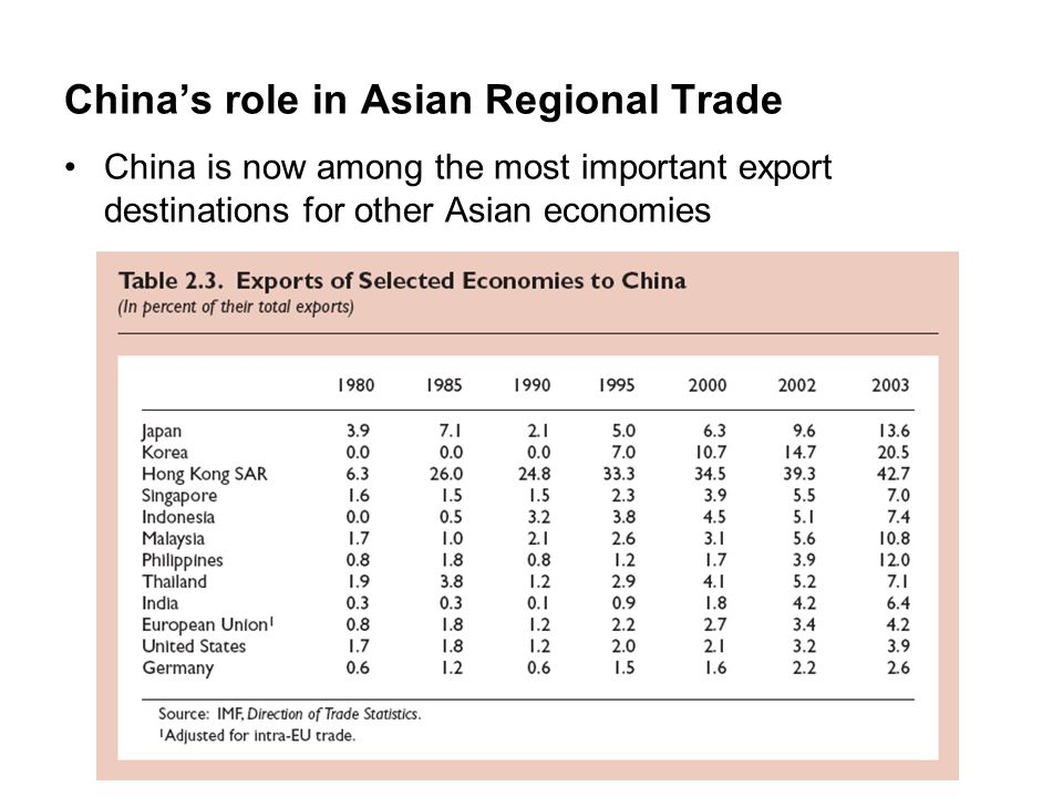 China's role in Asian Regional Trade China is now among the most important export destinations for other Asian economies
