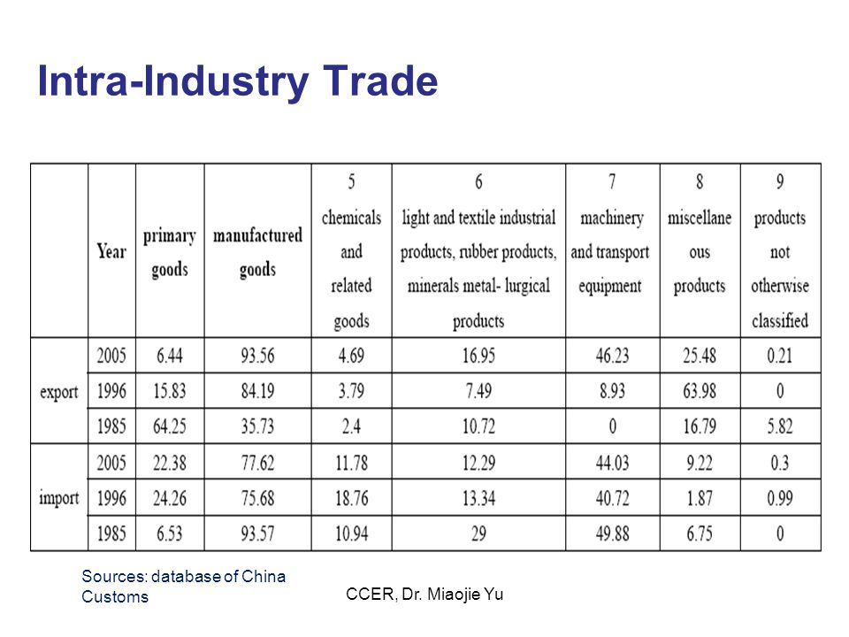 Intra-Industry Trade Sources: database of China Customs CCER, Dr. Miaojie Yu