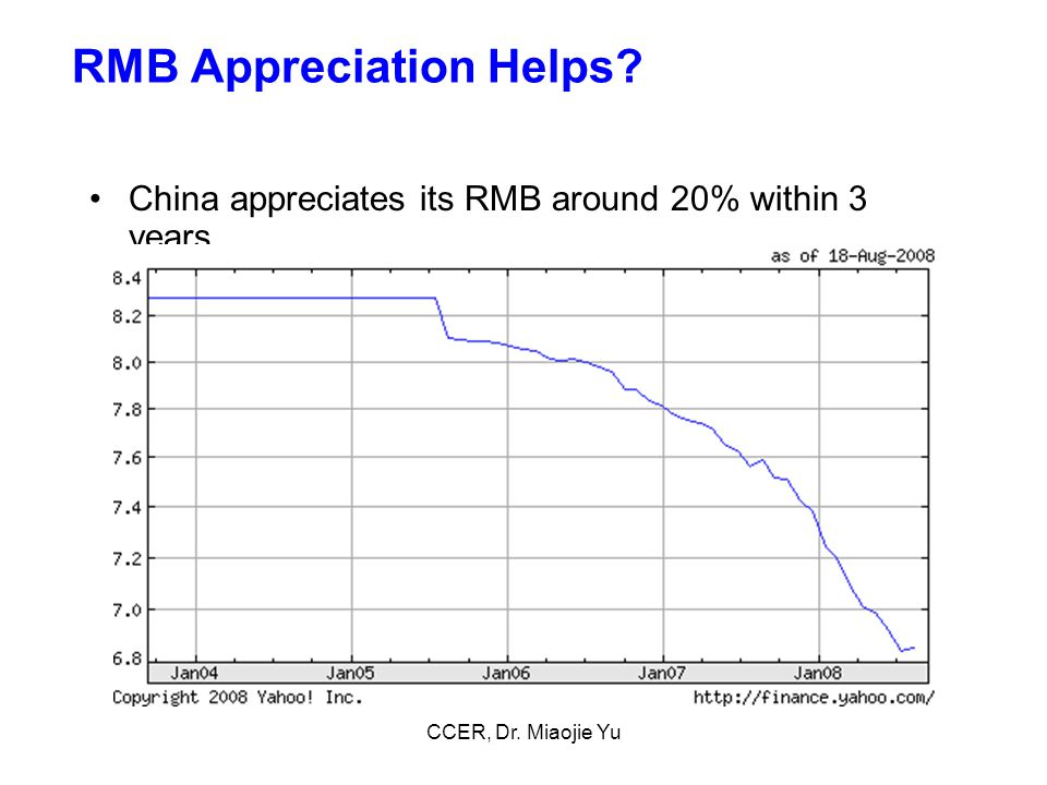 RMB Appreciation Helps China appreciates its RMB around 20% within 3 years CCER, Dr. Miaojie Yu