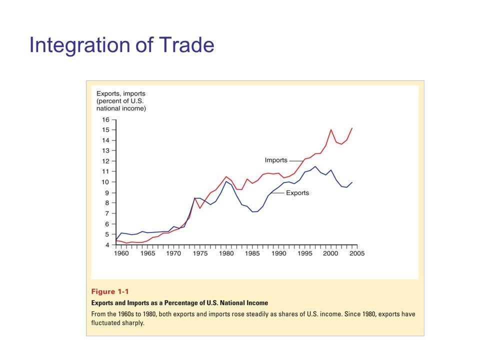 Trade Balance China keeps a modest overall trade surplus.