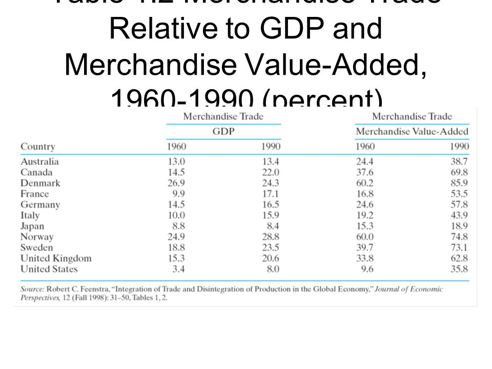 Table 1.2 Merchandise Trade Relative to GDP and Merchandise Value-Added, 1960-1990 (percent)