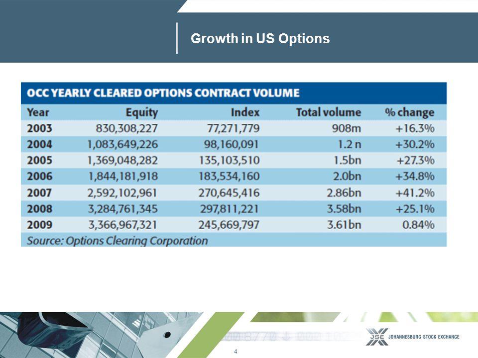 4 www.jse.co.za Growth in US Options