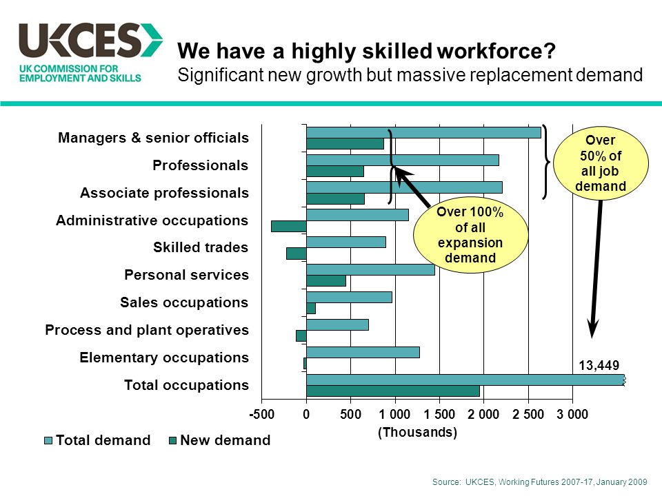 We have a highly skilled workforce.