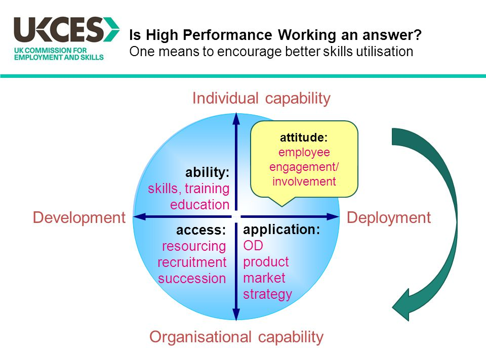 Is High Performance Working an answer.
