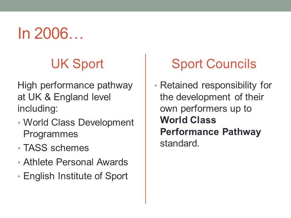In 2006… UK Sport High performance pathway at UK & England level including: World Class Development Programmes TASS schemes Athlete Personal Awards En