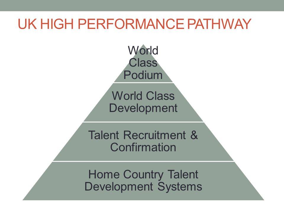 UK HIGH PERFORMANCE PATHWAY World Class Podium World Class Development Talent Recruitment & Confirmation Home Country Talent Development Systems