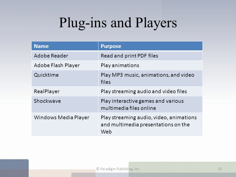 Plug-ins and Players © Paradigm Publishing, Inc.35 NamePurpose Adobe ReaderRead and print PDF files Adobe Flash PlayerPlay animations QuicktimePlay MP