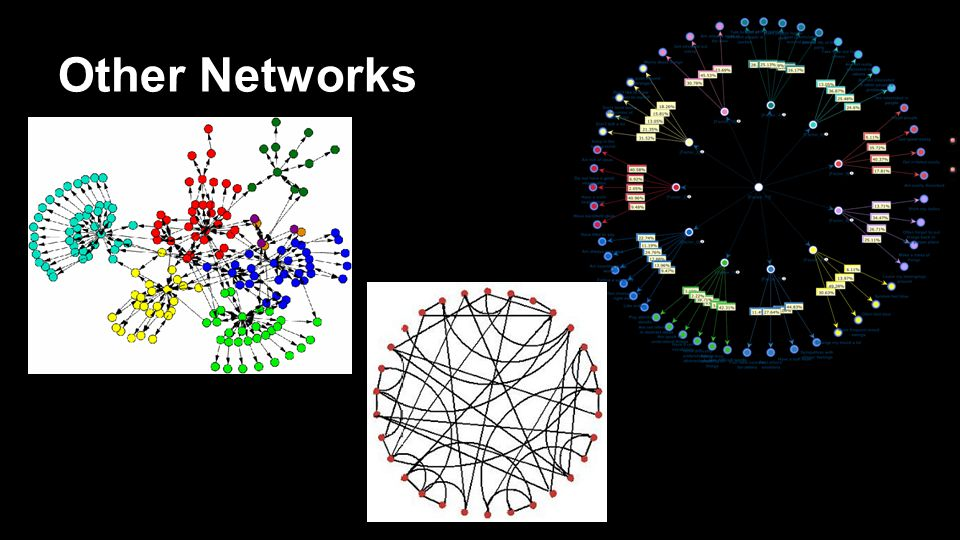 Overview Different types of networks o 'Collective Dynamics of Small World Networks' Duncan Watts and Steven Strogatz, Nature 393:440-442 (1998) Properties of networks o New type of network.
