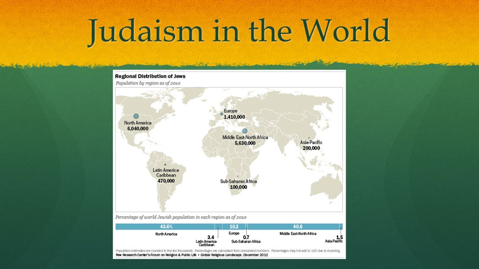Judaism in the World