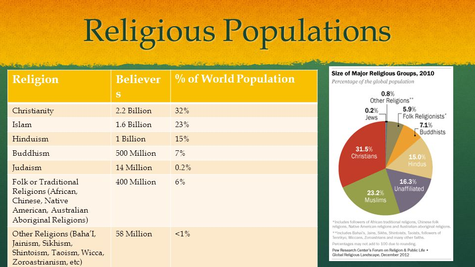 Religious Populations ReligionBeliever s % of World Population Christianity2.2 Billion32% Islam1.6 Billion23% Hinduism1 Billion15% Buddhism500 Million7% Judaism14 Million0.2% Folk or Traditional Religions (African, Chinese, Native American, Australian Aboriginal Religions) 400 Million6% Other Religions (Baha'I, Jainism, Sikhism, Shintoism, Taoism, Wicca, Zoroastrianism, etc) 58 Million<1%