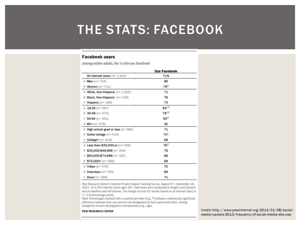 THE STATS: FACEBOOK Credit:   media-update-2013/frequency-of-social-media-site-use/