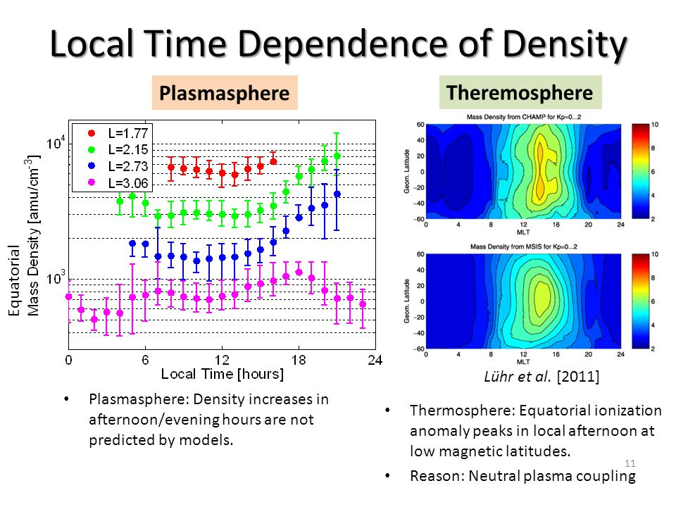 Local Time Dependence of Density Plasmasphere: Density increases in afternoon/evening hours are not predicted by models. Thermosphere: Equatorial ioni