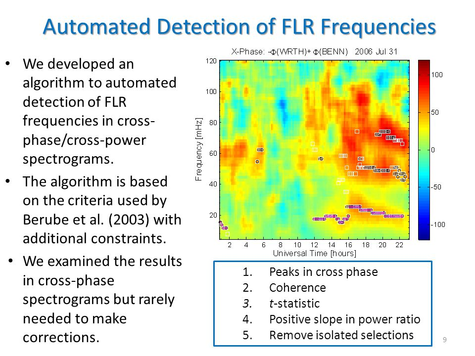 Automated Detection of FLR Frequencies We developed an algorithm to automated detection of FLR frequencies in cross- phase/cross-power spectrograms. T