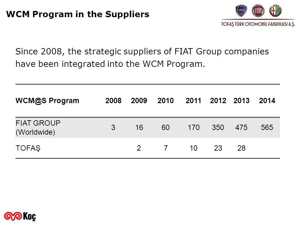 WCM Program in the Suppliers WCM@S Program2008200920102011201220132014 FIAT GROUP (Worldwide) 31660170350475565 TOFAŞ 27102328 Since 2008, the strateg
