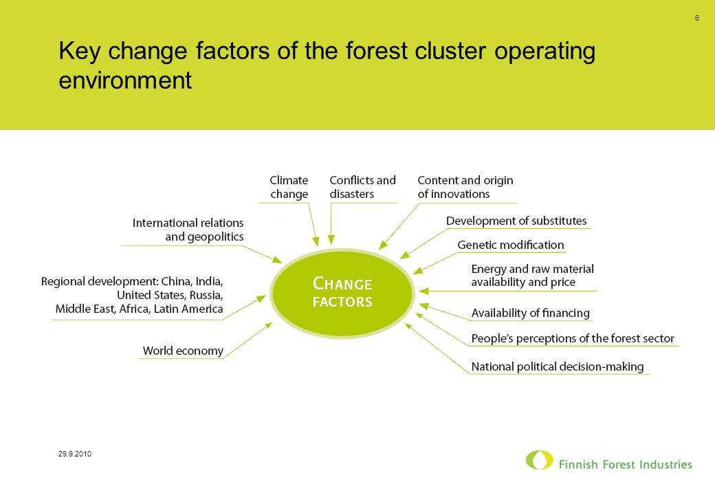 29.9.2010 6 Key change factors of the forest cluster operating environment