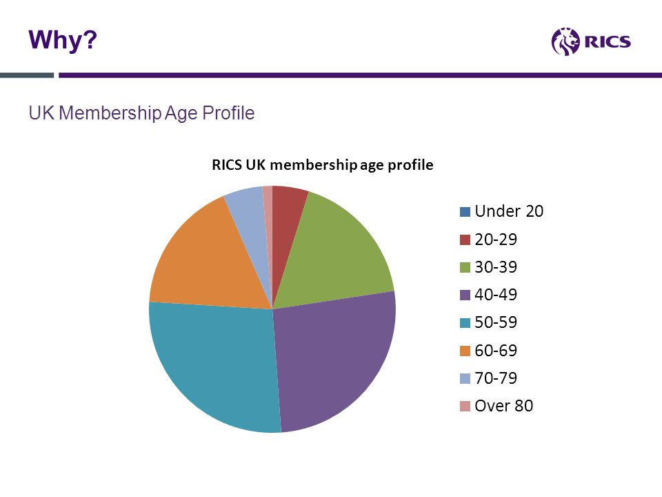 Why UK Membership Age Profile