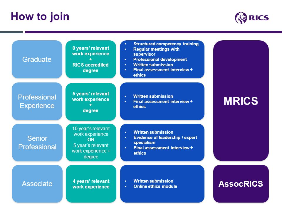 Why.RICS' guiding principle is a commitment to act in the public interest in all that we do.