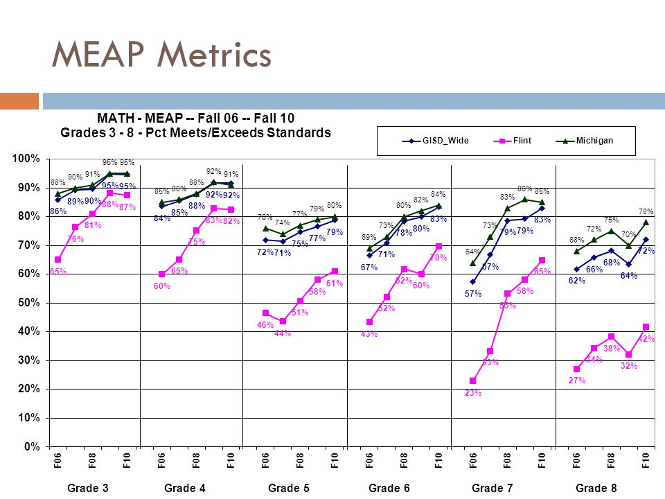 MEAP Metrics