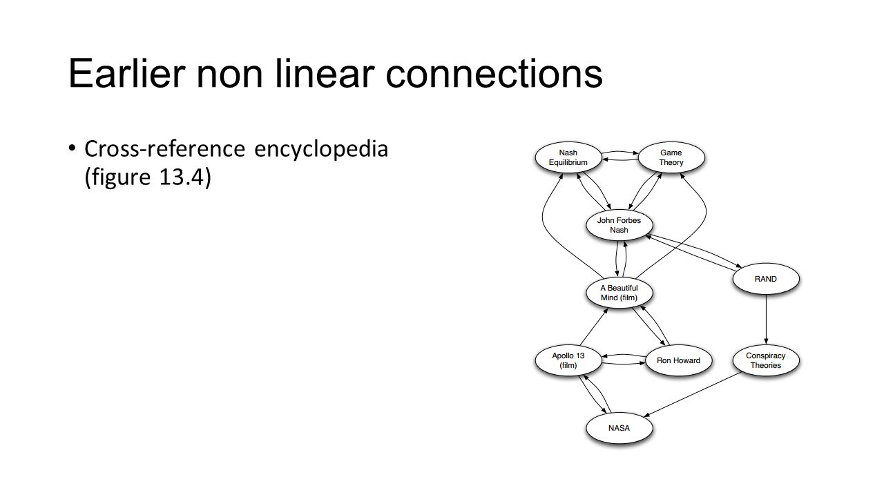 Earlier non linear connections Cross-reference encyclopedia (figure 13.4)