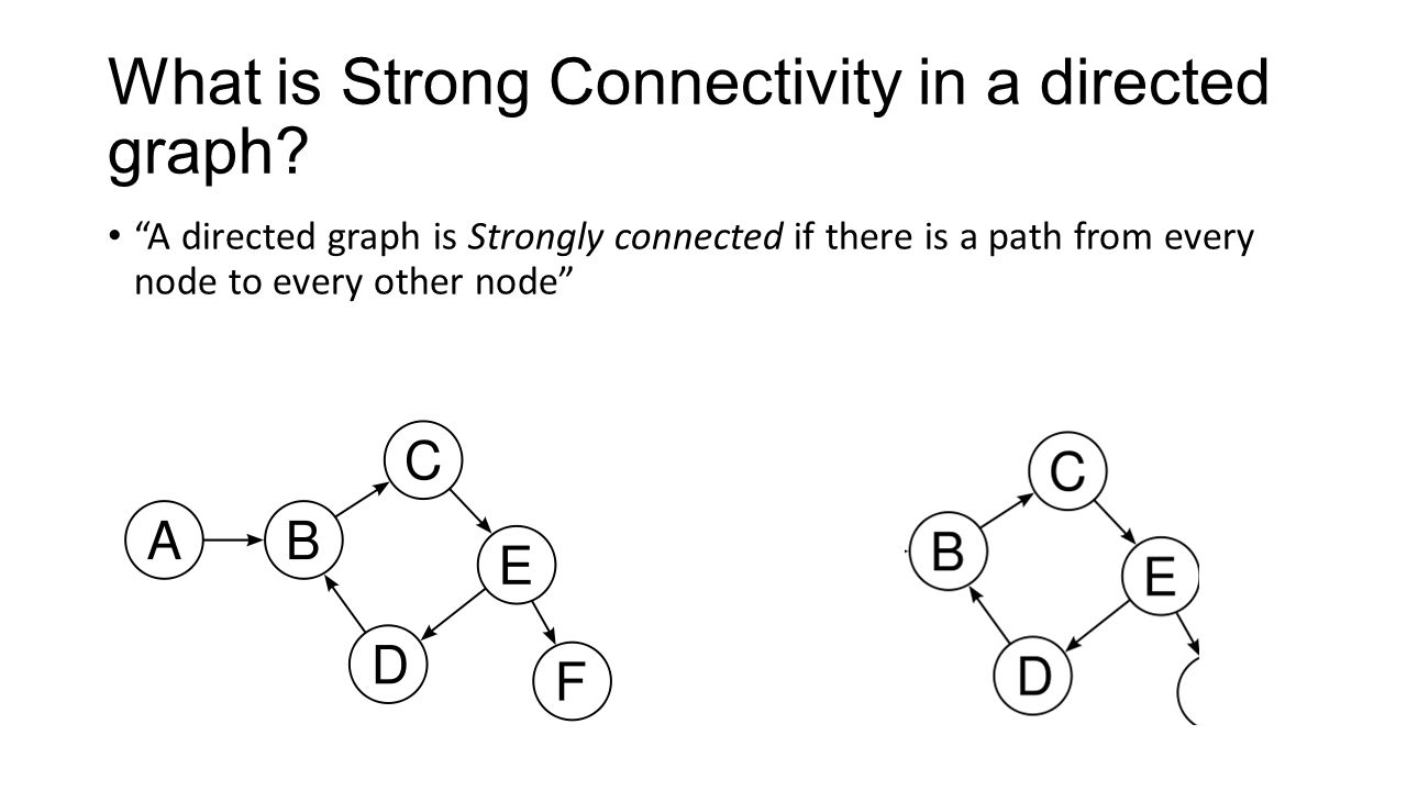 What is Strong Connectivity in a directed graph.