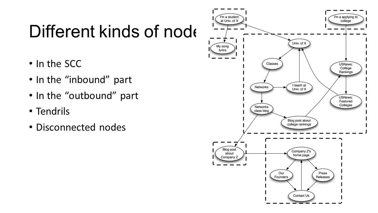 Different kinds of nodes In the SCC In the inbound part In the outbound part Tendrils Disconnected nodes