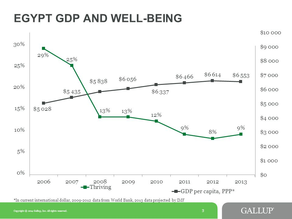 3 EGYPT GDP AND WELL-BEING Copyright © 2014 Gallup, Inc.