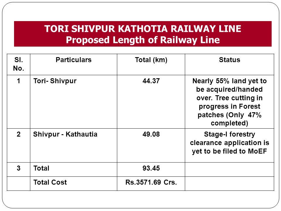 TORI SHIVPUR KATHOTIA RAILWAY LINE Proposed Length of Railway Line Sl. No. ParticularsTotal (km)Status 1Tori- Shivpur44.37Nearly 55% land yet to be ac