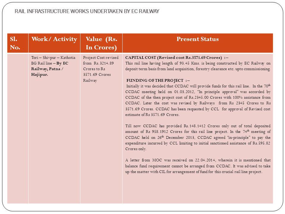 RAIL INFRASTRUCTURE WORKS UNDERTAKEN BY EC RAILWAY Sl. No. Work/ ActivityValue (Rs. In Crores) Present Status Tori – Shivpur – Kathotia BG Rail line –
