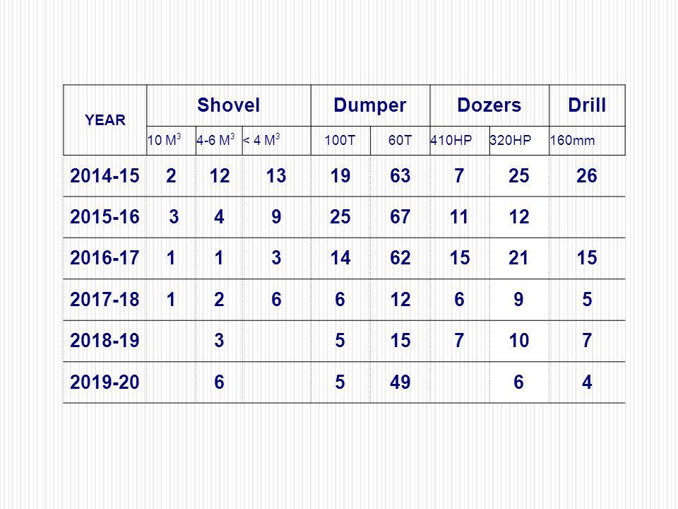 YEAR ShovelDumperDozersDrill 10 M 3 4-6 M 3 < 4 M 3 100T60T410HP320HP160mm 2014-1521213196372526 2015-16 34925671112 2016-171131462152115 2017-1812661