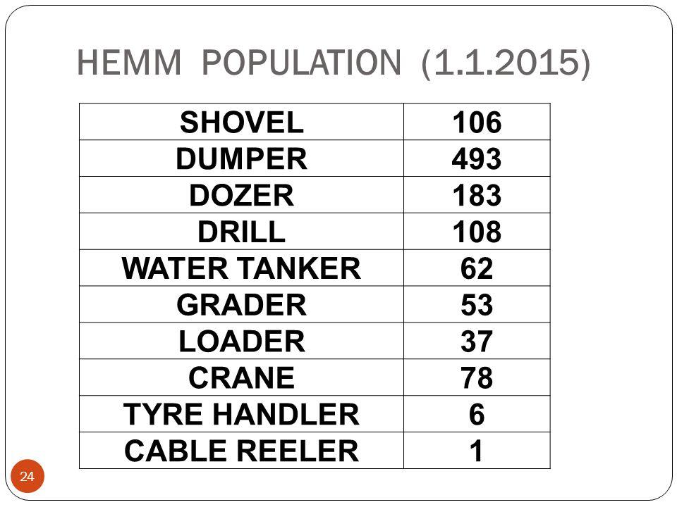 HEMM POPULATION (1.1.2015) 24 SHOVEL106 DUMPER493 DOZER183 DRILL108 WATER TANKER62 GRADER53 LOADER37 CRANE78 TYRE HANDLER6 CABLE REELER1