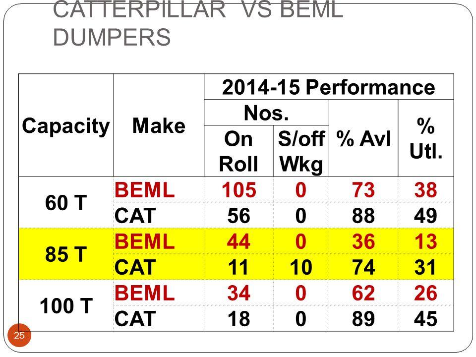 CATTERPILLAR VS BEML DUMPERS 25 CapacityMake 2014-15 Performance Nos. % Avl % Utl. On Roll S/off Wkg 60 T BEML10507338 CAT5608849 85 T BEML4403613 CAT