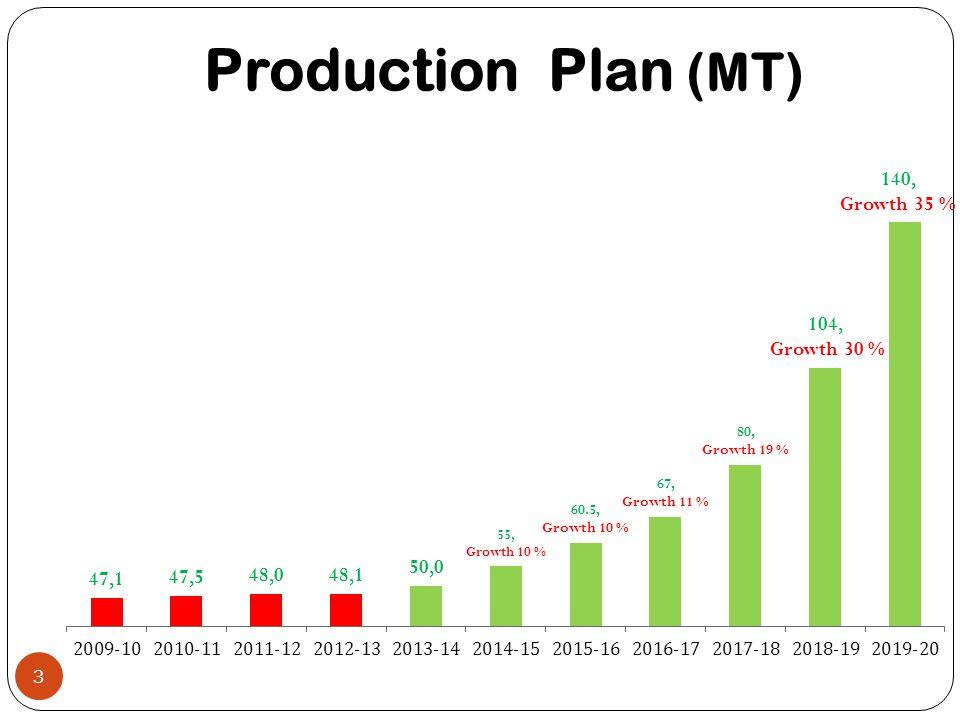 Production Plan (MT) 3