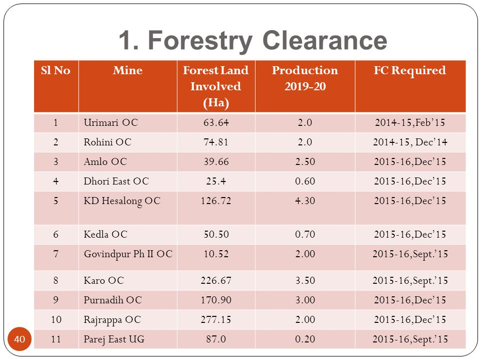 1. Forestry Clearance 40 Sl NoMineForest Land Involved (Ha) Production 2019-20 FC Required 1Urimari OC63.642.02014-15,Feb'15 2Rohini OC74.812.02014-15