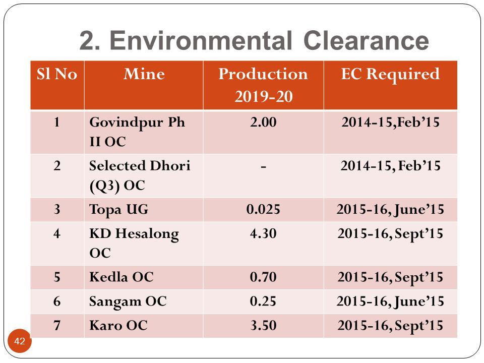 2. Environmental Clearance 42 Sl NoMineProduction 2019-20 EC Required 1Govindpur Ph II OC 2.002014-15,Feb'15 2Selected Dhori (Q3) OC -2014-15, Feb'15