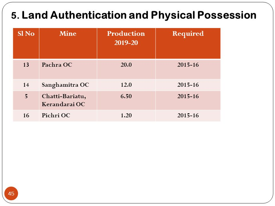5. Land Authentication and Physical Possession 45 Sl NoMineProduction 2019-20 Required 13Pachra OC20.02015-16 14Sanghamitra OC12.02015-16 5Chatti-Bari