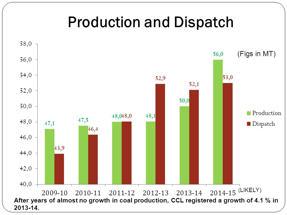 Production and Dispatch (Figs in MT) After years of almost no growth in coal production, CCL registered a growth of 4.1 % in 2013-14. (LIKELY)