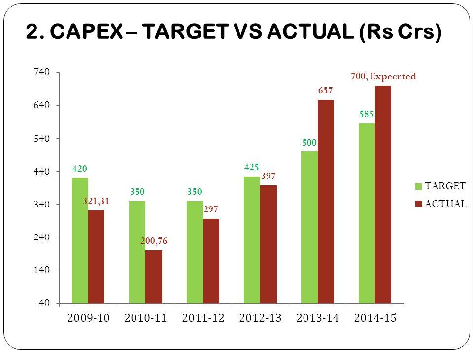 2. CAPEX – TARGET VS ACTUAL (Rs Crs)