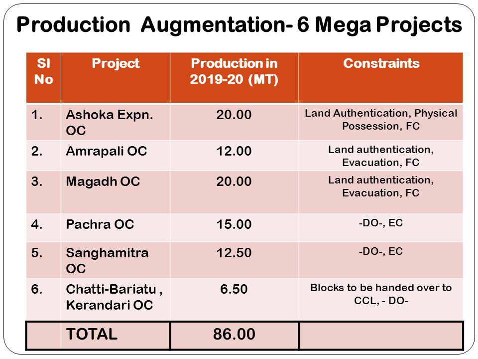 Production Augmentation- 6 Mega Projects Sl No ProjectProduction in 2019-20 (MT) Constraints 1.Ashoka Expn. OC 20.00 Land Authentication, Physical Pos