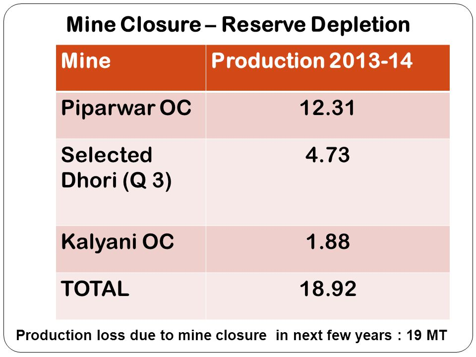Mine Closure – Reserve Depletion MineProduction 2013-14 Piparwar OC12.31 Selected Dhori (Q 3) 4.73 Kalyani OC1.88 TOTAL18.92 Production loss due to mi