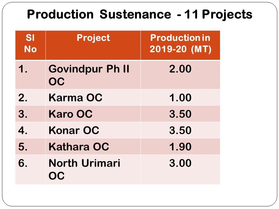 Production Sustenance - 11 Projects Sl No ProjectProduction in 2019-20 (MT) 1.Govindpur Ph II OC 2.00 2.Karma OC1.00 3.Karo OC3.50 4.Konar OC3.50 5.Ka