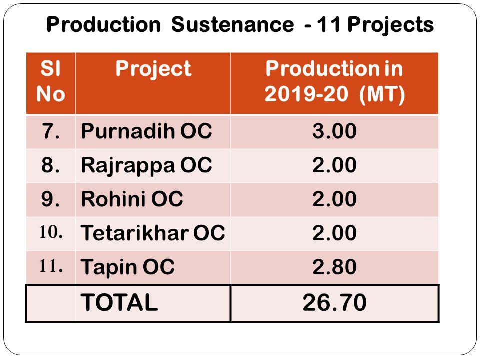 Production Sustenance - 11 Projects Sl No ProjectProduction in 2019-20 (MT) 7.Purnadih OC3.00 8.Rajrappa OC2.00 9.Rohini OC2.00 10. Tetarikhar OC2.00