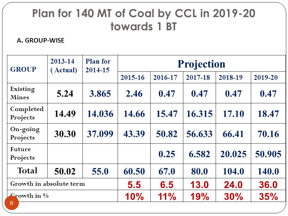 Plan for 140 MT of Coal by CCL in 2019-20 towards 1 BT GROUP 2013-14 ( Actual) Plan for 2014-15 Projection 2015-162016-172017-182018-192019-20 Existin