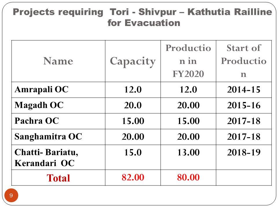 Projects requiring Tori - Shivpur – Kathutia Railline for Evacuation NameCapacity Productio n in FY2020 Start of Productio n Amrapali OC 12.0 2014-15