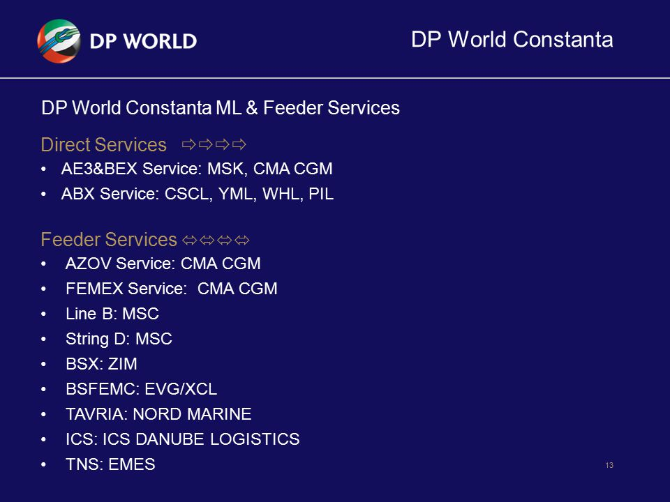 DP World Constanta 13 DP World Constanta ML & Feeder Services Direct Services  AE3&BEX Service: MSK, CMA CGM ABX Service: CSCL, YML, WHL, PIL Feed