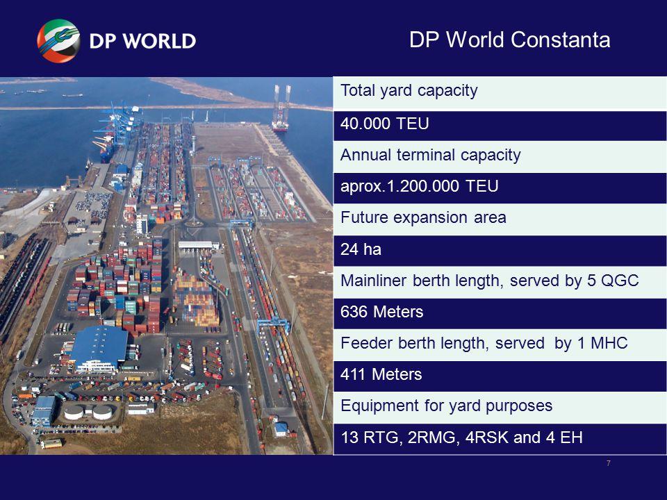DP World Constanta 7 Total yard capacity 40.000 TEU Annual terminal capacity aprox.1.200.000 TEU Future expansion area 24 ha Mainliner berth length, s